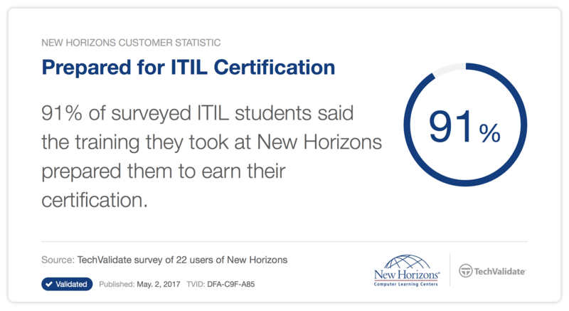 Itil Training And Certification From New Horizons Ottawa